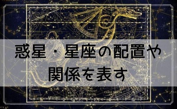 惑星・星座の配置や関係を表すホロスコープ